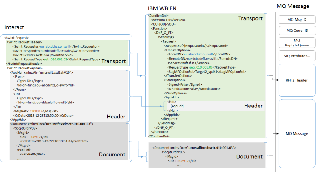 WBIFN RFH2 header for ISO20022