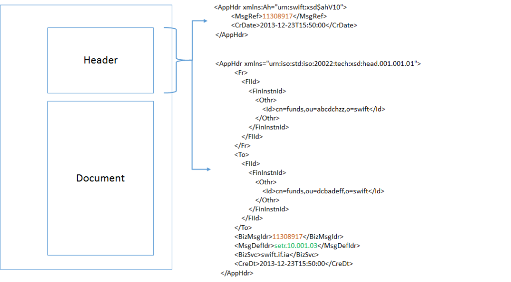 MX message structure